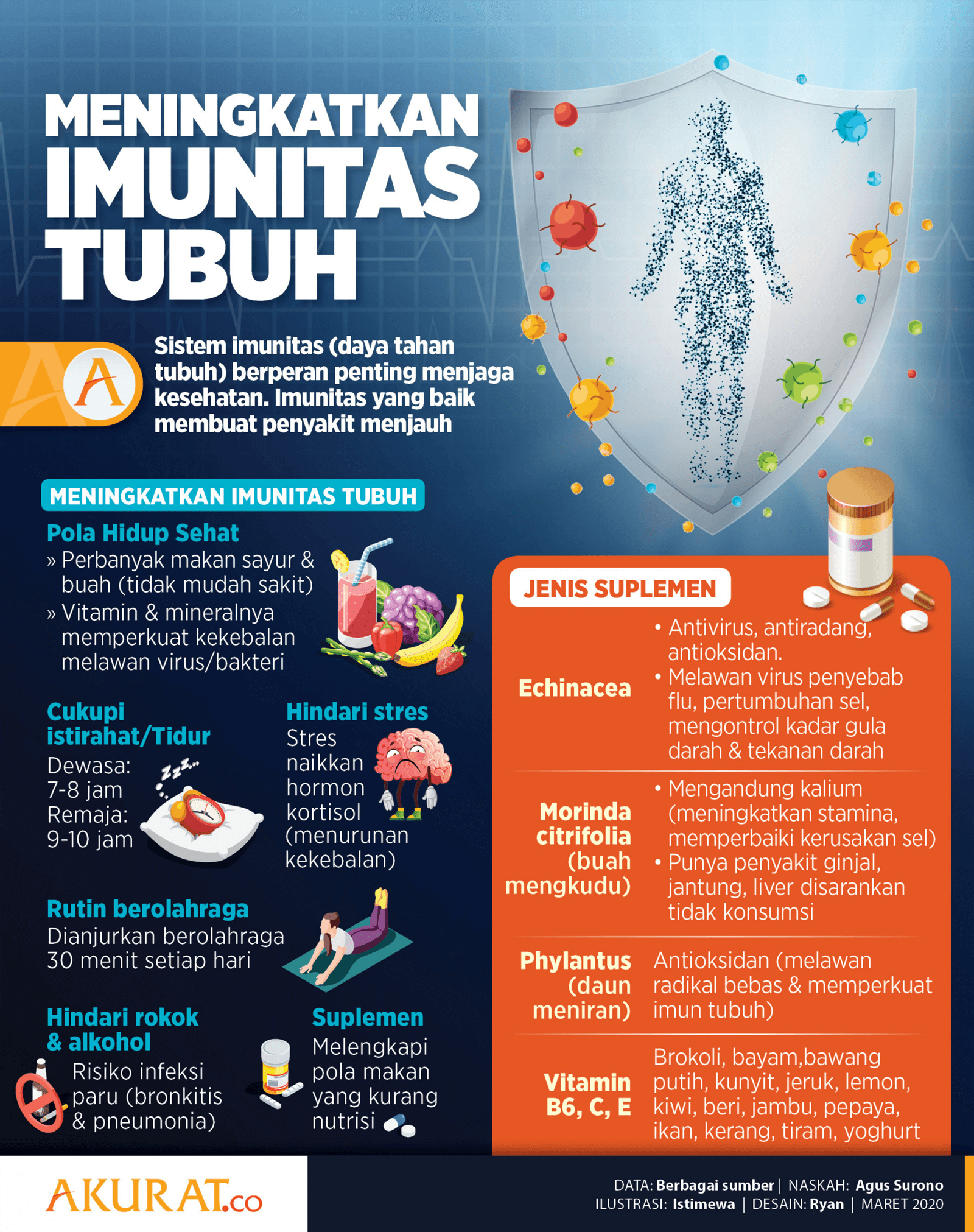 Tips Jaga Dayan Tubuh Imunitas Tubuh